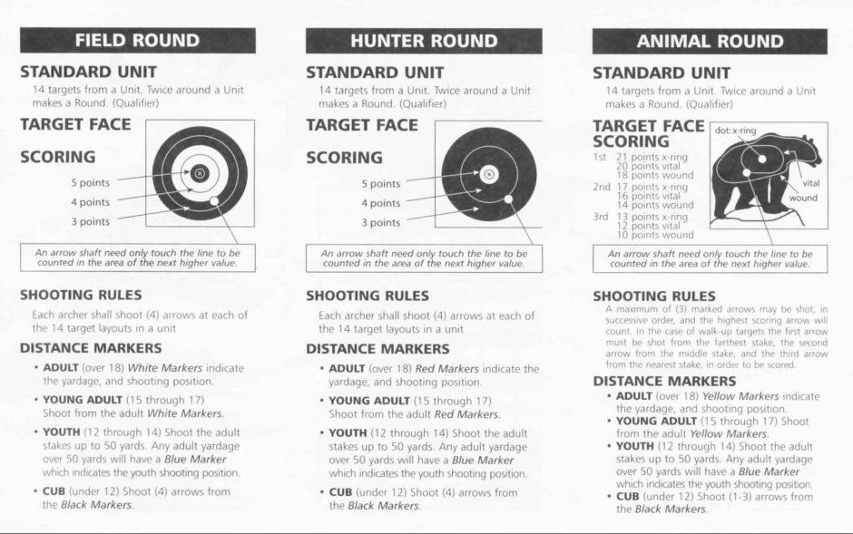 Field Archery Scoring